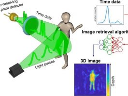 New imaging system creates pictures by measuring time