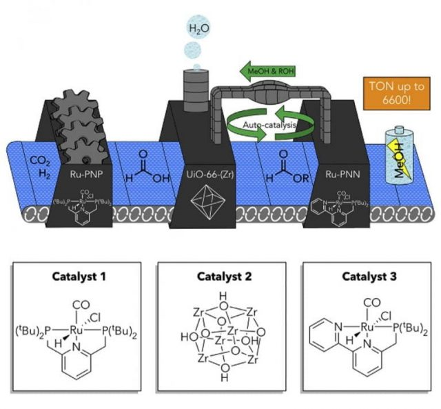 Tandem catalytic system efficiently converts carbon dioxide to methanol