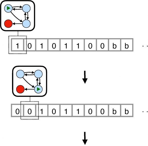 Thermodynamics of computation A quest to find the cost of running a Turing machine