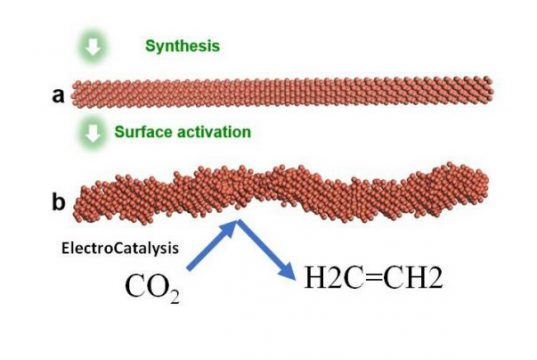 Researchers discover effective pathway to convert carbon dioxide into ethylene