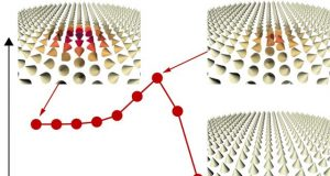 Scientists find a new mechanism for the stabilization of skyrmions