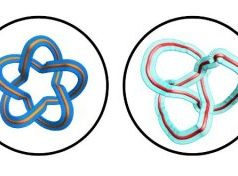 Classified knots Researchers create optical framed knots to encode information