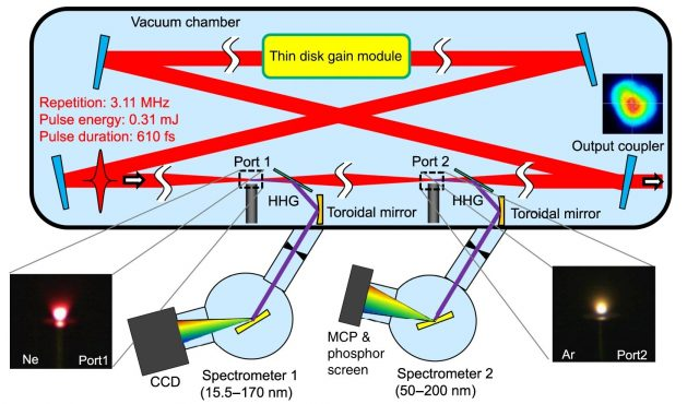 New machine to probe the ultrafast motion of matter