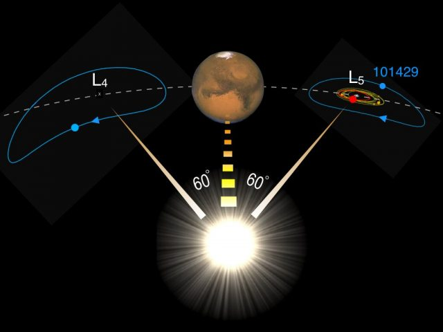 Mars plays shepherd to our moons long lost twin scientists find