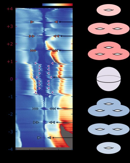 Magic angle graphene and the creation of unexpected topological quantum states
