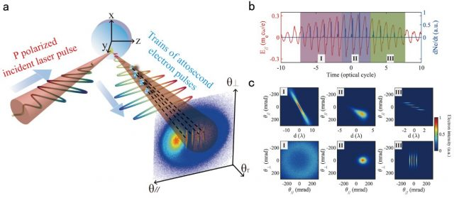 Scientists demonstrate laser direct mapping of attosecond electron dynamics 1