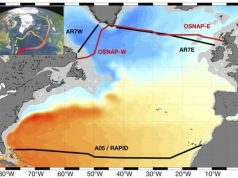Stable ocean circulation in changing north Atlantic Ocean study finds