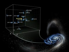 Measurements of pulsar acceleration reveal Milky Ways dark side