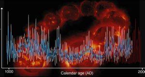 Solar activity reconstructed over a millennium