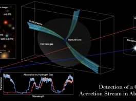 Researchers detect cold gas pipelines feeding early massive galaxies