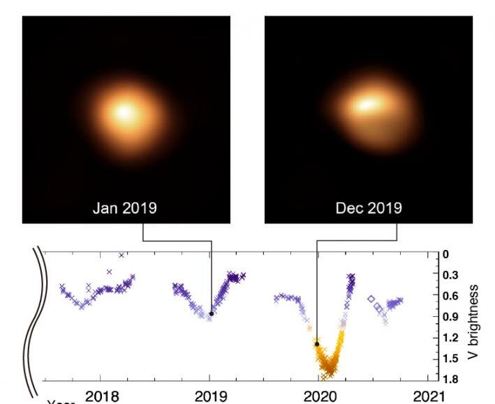 Study of supergiant star Betelgeuse unveils the cause of its pulsations