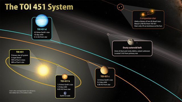 TESS discovers new worlds in a river of young stars