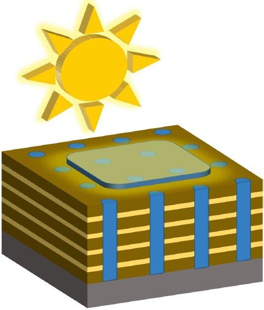Tiny 3 D structures enhance solar cell efficiency