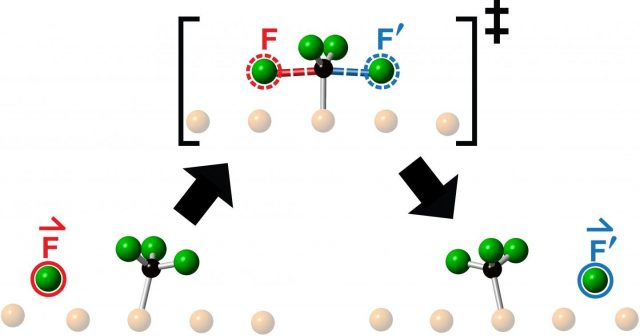 Discovery of knock on chemistry opens new frontier in reaction dynamics