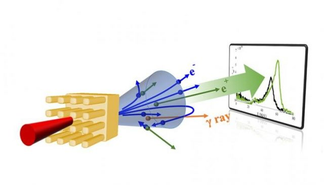 Doubling creation of antimatter using same laser energy 1