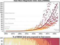 Ignoring climate change will lead to unprecedented societally disruptive heat extremes in the Middle East