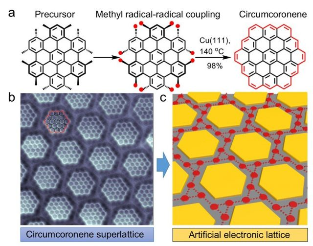 On surface synthesis of graphene molecules and their superlattices