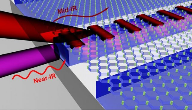 Photonics discovery portends dramatic efficiencies in silicon chips