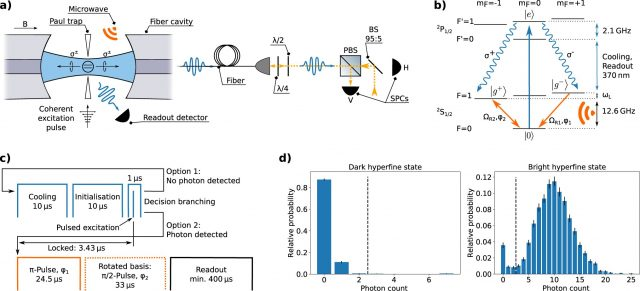 When memory qubits and photons get entangled