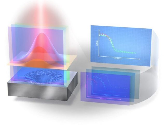 A new way to observe laser interactions could improve laser based manufacture