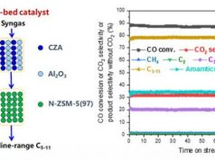 Dual bed catalyst enables high conversion of syngas to gasoline range liquid hydrocarbons