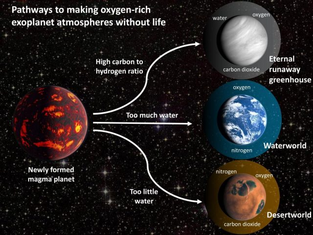 Study warns of oxygen false positives in search for signs of life on other planets