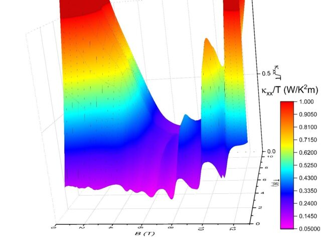 New evidence for electrons dual nature found in a quantum spin liquid 2